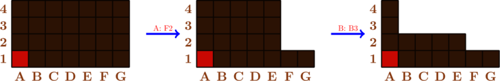 \begin{tikzpicture}[scale=0.5] \draw[fill=brown!60!black] (0,0) rectangle (7,4); \draw[fill=brown!40!red] (0,0) rectangle (1,1); \draw[thick, brown!30!black] (0,0) grid (7,4);  \foreach \x/\l in {1/A,2/B,3/C,4/D,5/E,6/F,7/G}   \node[below,scale=1,brown] at (\x-0.5,0) {\bf \l}; \foreach \y in {1,...,4}   \node[left,scale=1,brown] at (0,\y-0.5) {\bf \y};   \draw[ultra thick,blue,->] (8,2)--(10,2) node[above,midway,scale=0.6,red] {A: F2};  \begin{scope}[{shift={(11,0)}}] \draw[fill=brown!60!black] (0,0) rectangle (5,4); \draw[fill=brown!60!black] (5,0) rectangle (7,1);   \draw[fill=brown!40!red] (0,0) rectangle (1,1); \draw[thick, brown!30!black] (0,0) grid (5,4); \draw[thick, brown!30!black] (5,0) grid (7,1);  \foreach \x/\l in {1/A,2/B,3/C,4/D,5/E,6/F,7/G}   \node[below,scale=1,brown] at (\x-0.5,0) {\bf \l}; \foreach \y in {1,...,4}   \node[left,scale=1,brown] at (0,\y-0.5) {\bf \y};  \end{scope}  \draw[ultra thick,blue,->] (19,2)--(21,2) node[above,midway,scale=0.6,red] {B: B3};  \begin{scope}[{shift={(22,0)}}] \draw[fill=brown!60!black] (0,0) rectangle (1,4); \draw[fill=brown!60!black] (1,0) rectangle (5,2); \draw[fill=brown!60!black] (5,0) rectangle (7,1);   \draw[fill=brown!40!red] (0,0) rectangle (1,1); \draw[thick, brown!30!black] (0,0) grid (1,4); \draw[thick, brown!30!black] (1,0) grid (5,2); \draw[thick, brown!30!black] (5,0) grid (7,1);  \foreach \x/\l in {1/A,2/B,3/C,4/D,5/E,6/F,7/G}   \node[below,scale=1,brown] at (\x-0.5,0) {\bf \l}; \foreach \y in {1,...,4}   \node[left,scale=1,brown] at (0,\y-0.5) {\bf \y};  \end{scope} \end{tikzpicture}