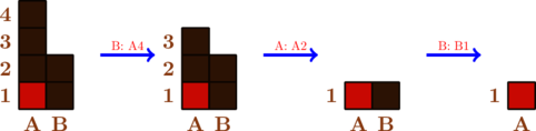 \begin{tikzpicture}[scale=0.5] \draw[fill=brown!60!black] (0,0) rectangle (1,4); \draw[fill=brown!60!black] (1,0) rectangle (2,2);  \draw[fill=brown!40!red] (0,0) rectangle (1,1); \draw[thick, brown!30!black] (0,0) grid (1,4); \draw[thick, brown!30!black] (1,0) grid (2,2);   \foreach \x/\l in {1/A,2/B}   \node[below,scale=1,brown] at (\x-0.5,0) {\bf \l}; \foreach \y in {1,...,4}   \node[left,scale=1,brown] at (0,\y-0.5) {\bf \y};   \draw[ultra thick,blue,->] (3,2)--(5,2) node[above,midway,scale=0.6,red] {B: A4}; \begin{scope}[shift={(6,0)}] \draw[fill=brown!60!black] (0,0) rectangle (1,3); \draw[fill=brown!60!black] (1,0) rectangle (2,2);  \draw[fill=brown!40!red] (0,0) rectangle (1,1); \draw[thick, brown!30!black] (0,0) grid (1,3); \draw[thick, brown!30!black] (1,0) grid (2,2);   \foreach \x/\l in {1/A,2/B}   \node[below,scale=1,brown] at (\x-0.5,0) {\bf \l}; \foreach \y in {1,...,3}   \node[left,scale=1,brown] at (0,\y-0.5) {\bf \y};  \end{scope} \draw[ultra thick,blue,->] (9,2)--(11,2) node[above,midway,scale=0.6,red] {A: A2}; \begin{scope}[shift={(12,0)}] \draw[fill=brown!60!black] (0,0) rectangle (2,1);  \draw[fill=brown!40!red] (0,0) rectangle (1,1); \draw[thick, brown!30!black] (0,0) grid (2,1);  \foreach \x/\l in {1/A,2/B}   \node[below,scale=1,brown] at (\x-0.5,0) {\bf \l}; \foreach \y in {1}   \node[left,scale=1,brown] at (0,\y-0.5) {\bf \y};  \end{scope} \draw[ultra thick,blue,->] (15,2)--(17,2) node[above,midway,scale=0.6,red] {B: B1}; \begin{scope}[shift={(18,0)}] \draw[fill=brown!40!red] (0,0) rectangle (1,1); \draw[thick, brown!30!black] (0,0) grid (1,1);  \foreach \x/\l in {1/A}   \node[below,scale=1,brown] at (\x-0.5,0) {\bf \l}; \foreach \y in {1}   \node[left,scale=1,brown] at (0,\y-0.5) {\bf \y};  \end{scope} \end{tikzpicture}